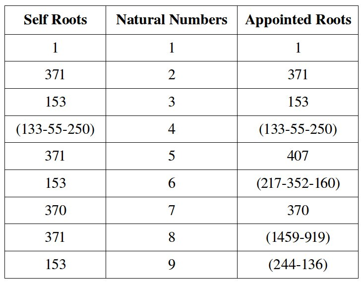 Table of Self Roots and Appointed Roots